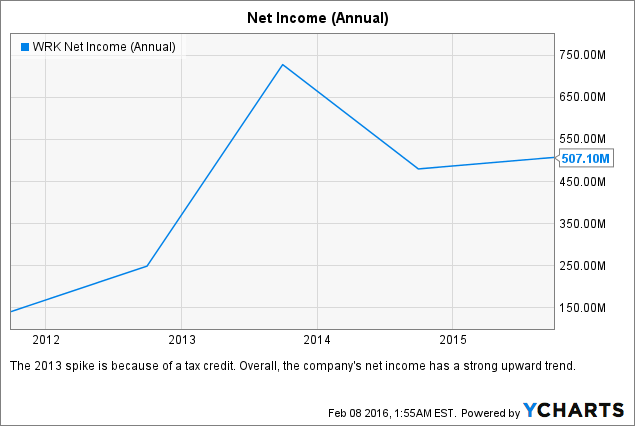 WRK Net Income (Annual) Chart