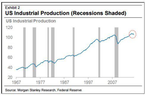 US industrial Prod 2-6-16.jpg