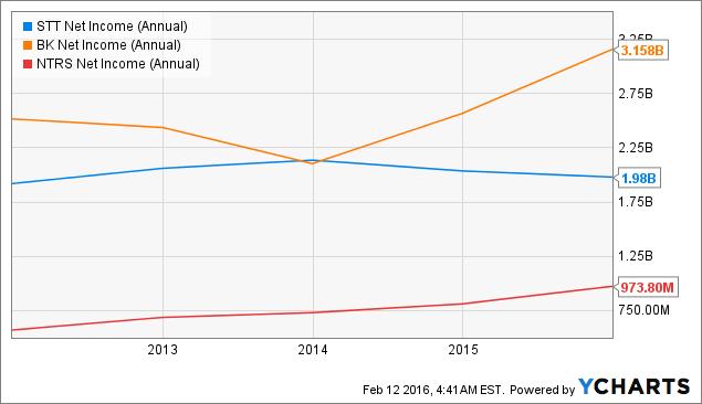 STT Net Income (Annual) Chart
