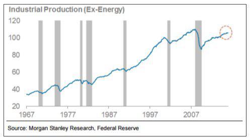 US ind prod ex energy 2-6-16.jpg