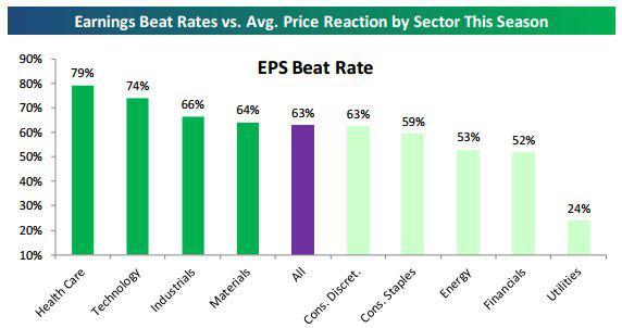Sector earnings beat % 2-6-16.jpg
