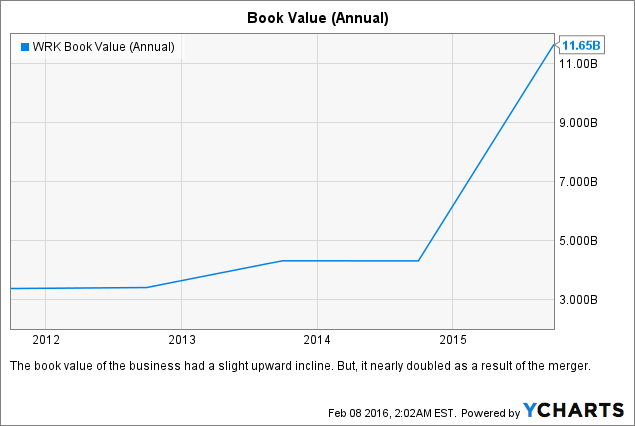 WRK Book Value (Annual) Chart