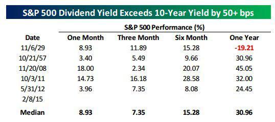 S&P vs 10 yr 2-10-16.jpg
