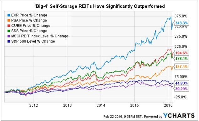 Public Storage Was The Self Reit Pioneer Psa Owns Over 2 400 Facilities Sports A Market Cap Of 43 9 Billion And Trades At Remarkable 2016 Ffo