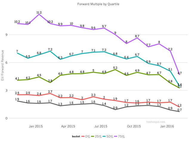 Forward Revenue Multiples By Quarter