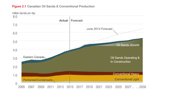 image source from CAPP crude oil forecast publication 2015-0007