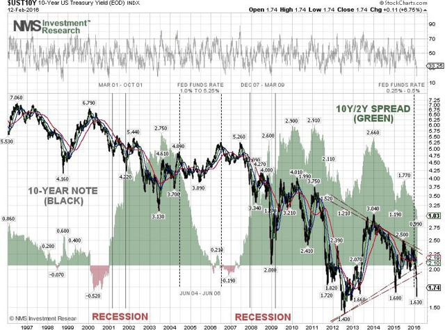 10-Y Note Technical Chartl