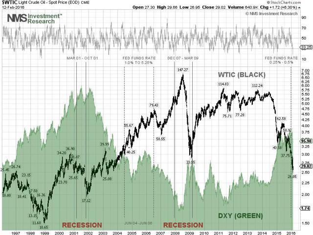 WTI Crude Technical Chart