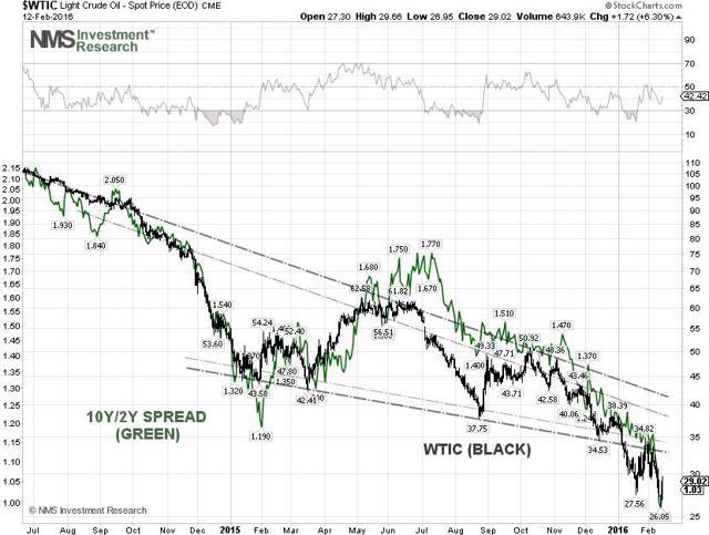 WTIC Technical Chart