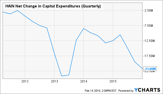 HAIN Net Change in Capital Expenditures (Quarterly) Chart