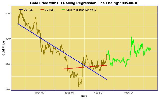 6Q Gold Price Regression ending 1985-08-16