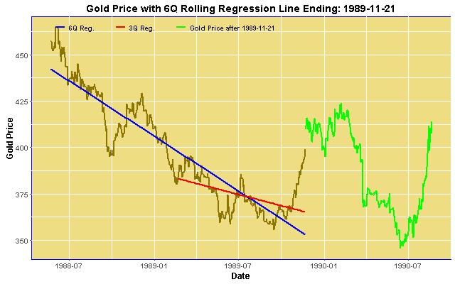 6Q Gold Price Regression ending 1989-11-21