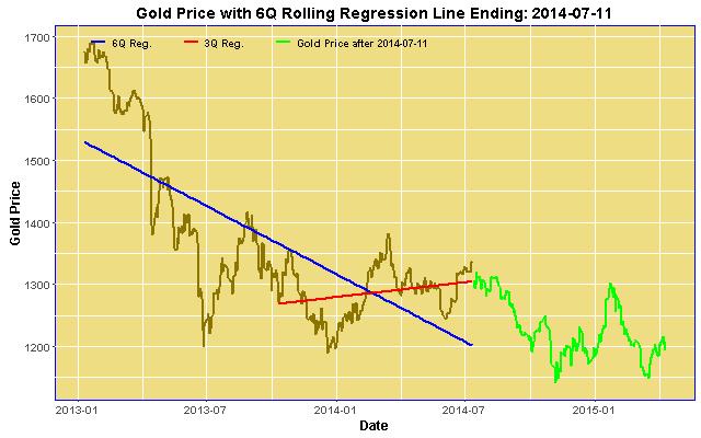 6Q Gold Price Regression ending 2014-07-11