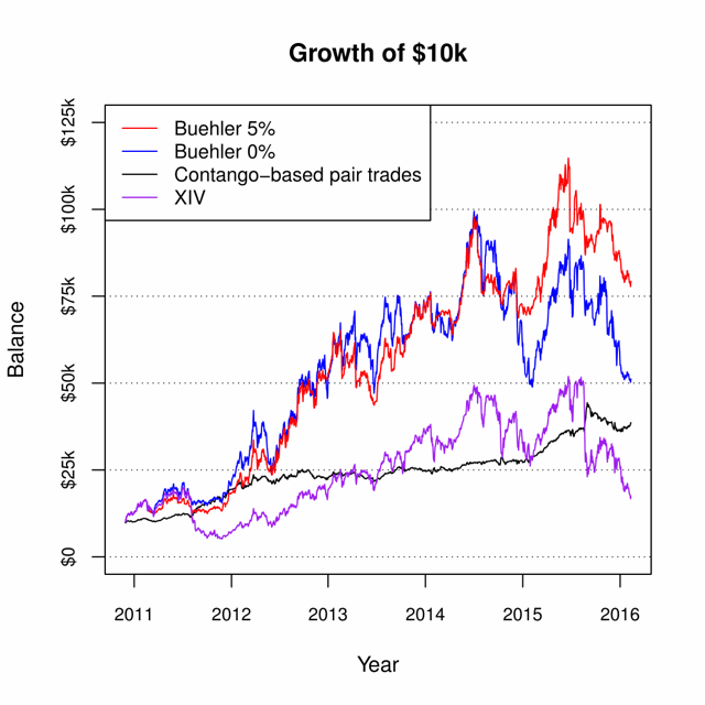 Figure 3: Growth of $10k for the contango-based pair trading strategy, two variants of Nathan Buehler