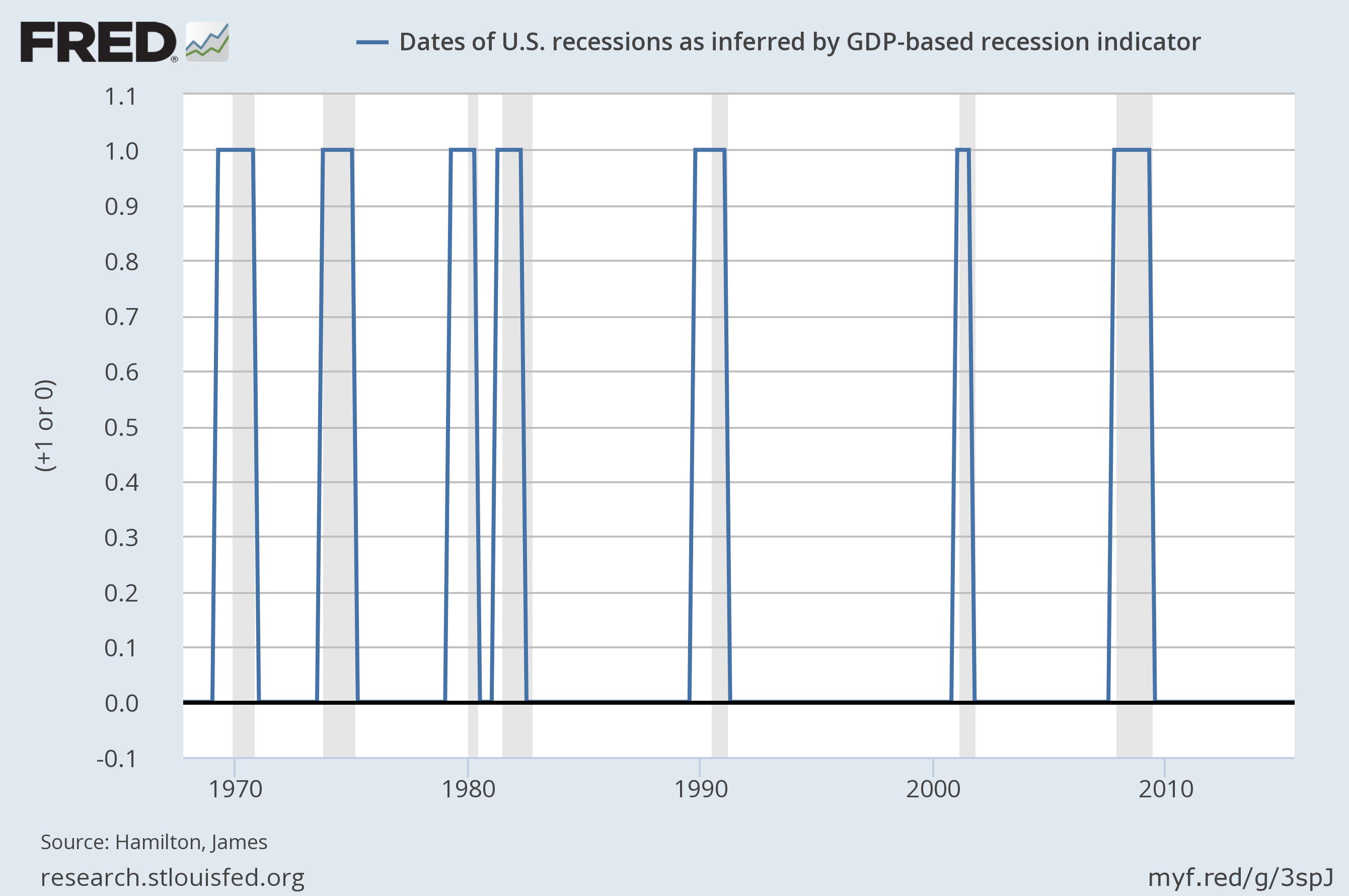 nber recession dating procedure
