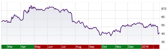 Mylan stock price, 1 year