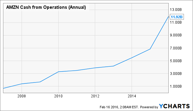AMZN Cash from Operations (Annual) Chart