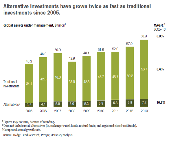 Alternative investments have grown twice as fast as traditional investments since 2005