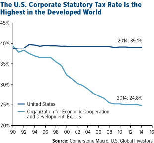 The U.S. Corporate Statutory Tax Rate is the Highest in the Developed World