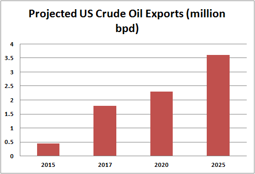 Top Iul Carriers 2020.How To Play The Growth In U S Oil Exports With Fat