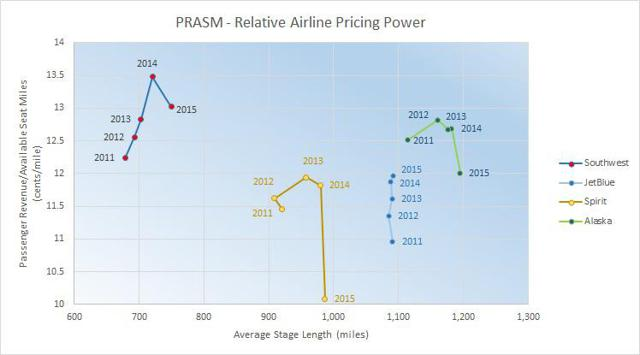2011 - 2015 PRASM vs Stage Length - Relative Airline Pricing Power
