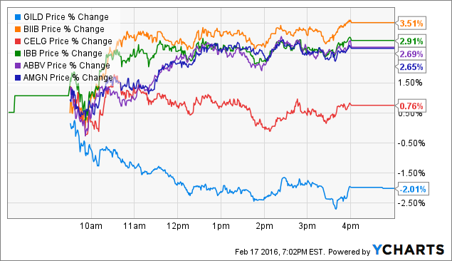 Should Gilead Investors Fear Regulus? - Gilead Sciences, Inc