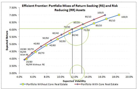Efficient Frontier - Portfolio Mixes of Return Seeking and Return Reducing Assets