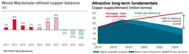 2015 Copper Balance