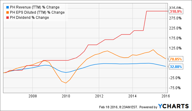 PH Revenue Chart