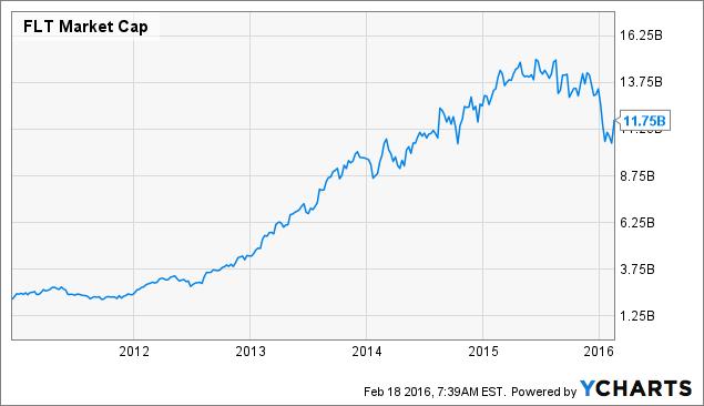 FLT Market Cap Chart
