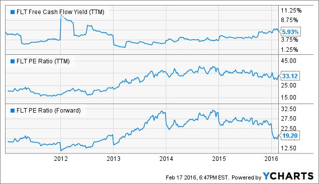 FLT Free Cash Flow Yield Chart