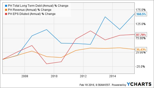 PH Total Long Term Debt (Annual) Chart