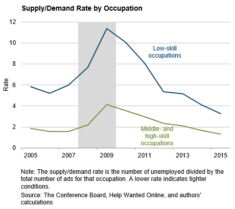 Supply/Demand Rate by Occupation
