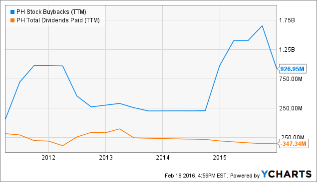 PH Stock Buybacks Chart