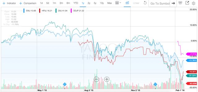 1 Year Chart of EWJ, HFXJ, DXJ, DDJP