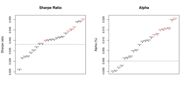 Figure 4. Sharpe ratios and alphas for healthcare funds from Jan. 3, 2007, to Feb. 18, 2016.