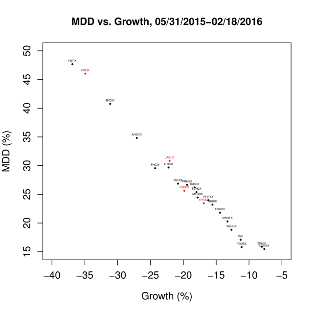 Figure 2. MDD vs. growth for healthcare funds from May 31, 2015, to Feb. 18, 2016.