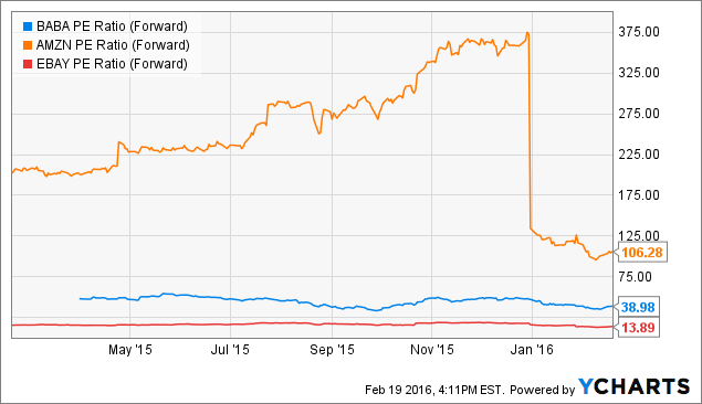 BABA PE Ratio (Forward) Chart