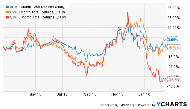 XOM 3 Month Total Returns (Daily) Chart