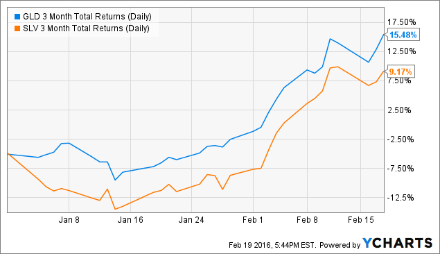 GLD 3 Month Total Returns (Daily) Chart