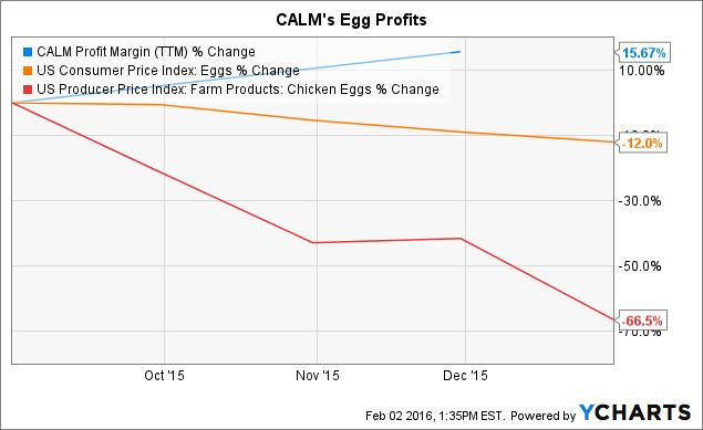 CALM Profit Margin (<a href=