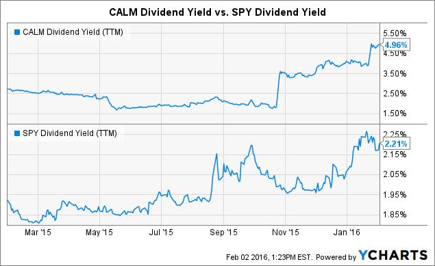 CALM Dividend Yield (<a href=