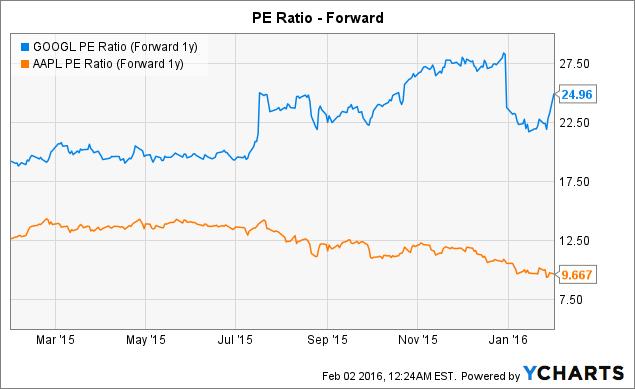 GOOGL PE Ratio (Forward 1y) Chart
