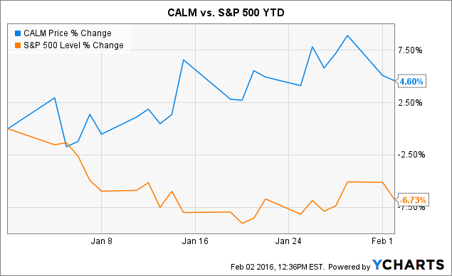 CALM Chart