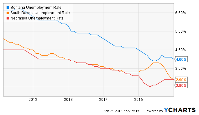 Montana Unemployment Rate Chart