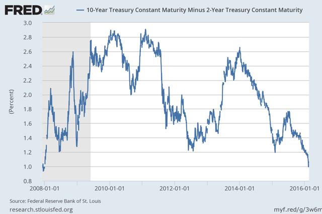 Yield Curve: 10 Year Treasury Yield Minus Two Year Treasury Yield