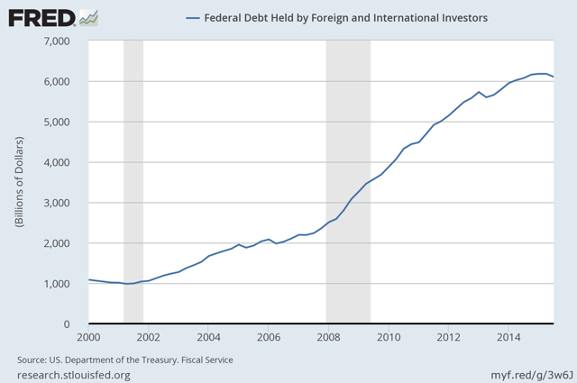 Federal Debt Held by Foreign and International Investors