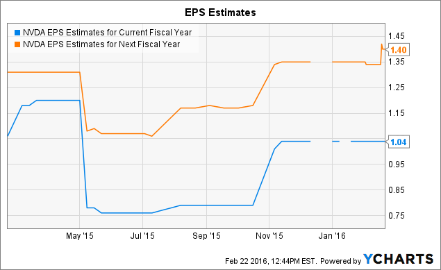 NVDA EPS Estimates for Current Fiscal Year Chart