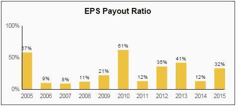 BEN Dividend EPS Payout