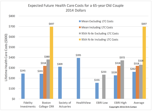 About Fidelity's Health Care Cost Estimate For Retirees ...